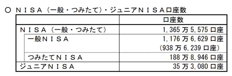 つみたてNISA口座数2019年12月