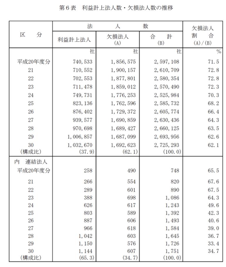 利益計上法人数、欠損法人数の推移