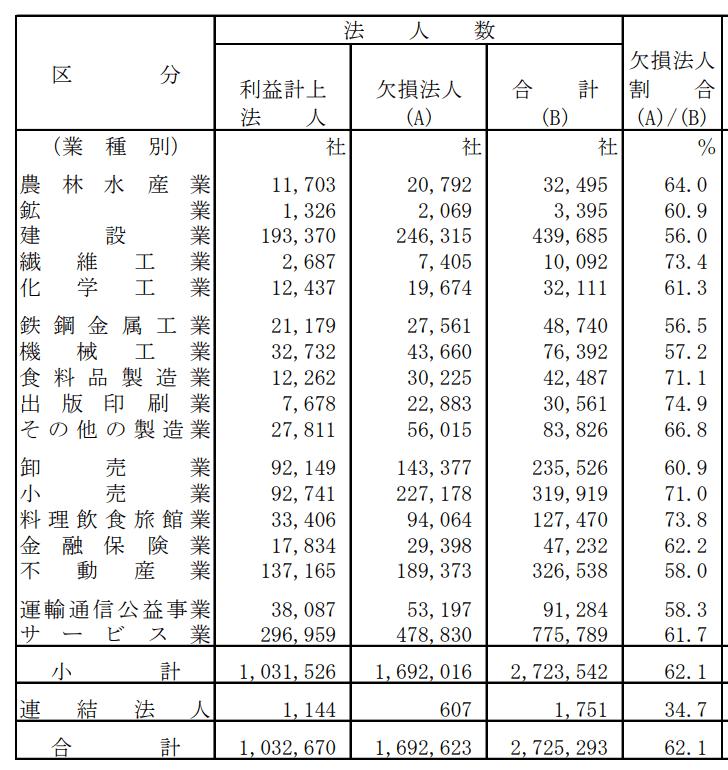 業種別利益計上法人・欠損法人数の推移