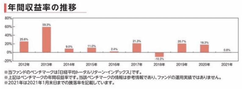 日経225株価推移